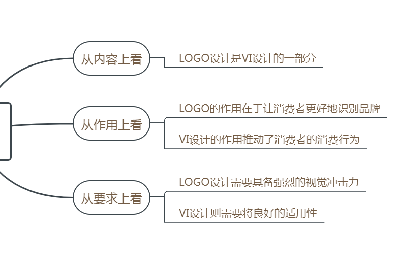 了解LOGO设计和VI设计的定义